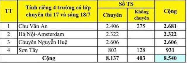 """Hà Nội: Công bố tỉ lệ """"chọi"""" vào lớp 10 THPT, top 6 trường """"chọi"""" cao - 6"""