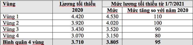 Lương tối thiểu 2021: Điểm ưu, nhược của các đề xuất điều chỉnh ra sao? - 2