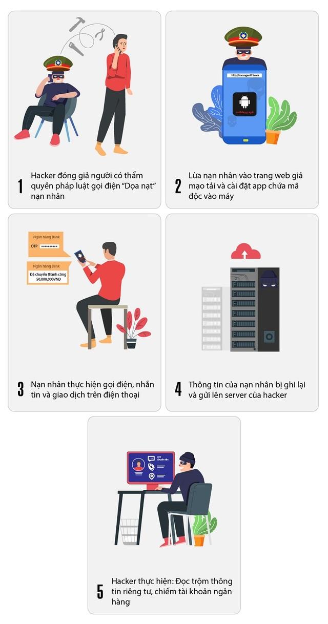 Phát hiện mã độc lấy cắp thông tin trên smartphone người dùng tại Việt Nam - 1