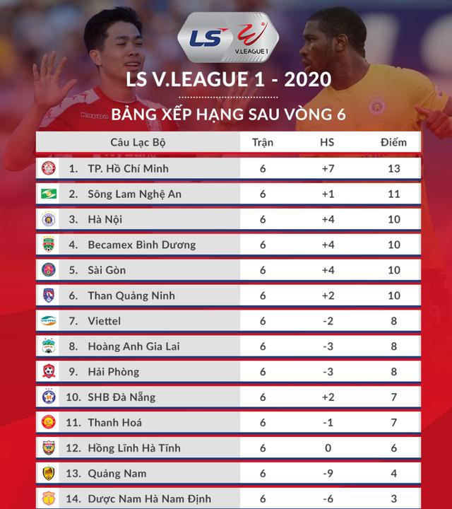 Ngoại binh lập công, Sài Gòn FC may mắn thủ hòa với Hồng Lĩnh Hà Tĩnh - 4