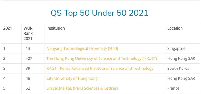 Hai đại học Việt Nam đầu tiên vào nhóm 101-150 đại học hàng đầu thế giới - 2
