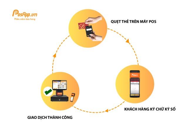 PosApp.vn hiện thực hóa thanh toán không tiền mặt đến từng cửa hàng - 2