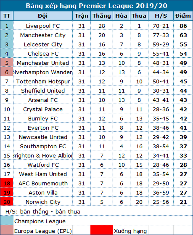 Liverpool chính thức vô địch Premier League 2019/20 - 2