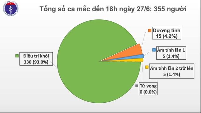 Thêm hai ca mắc mới Covid-19, Việt Nam ghi nhận 355 trường hợp - 1