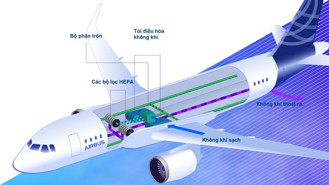 Vì sao rủi ro lây nhiễm dịch Covid-19 trên máy bay rất thấp? - 2