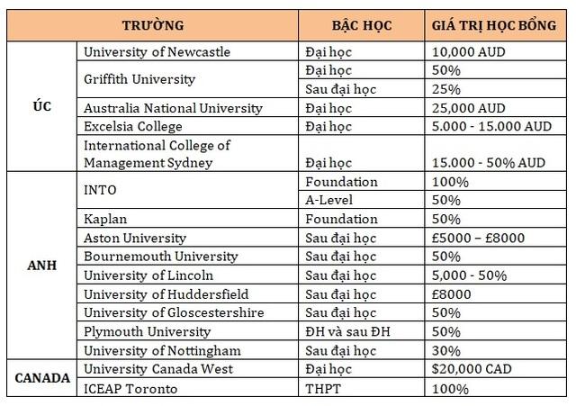 Học bổng đến 100%  cơ hội việc làm, định cư Anh, Úc, Canada tại triển lãm du học Study World - 3