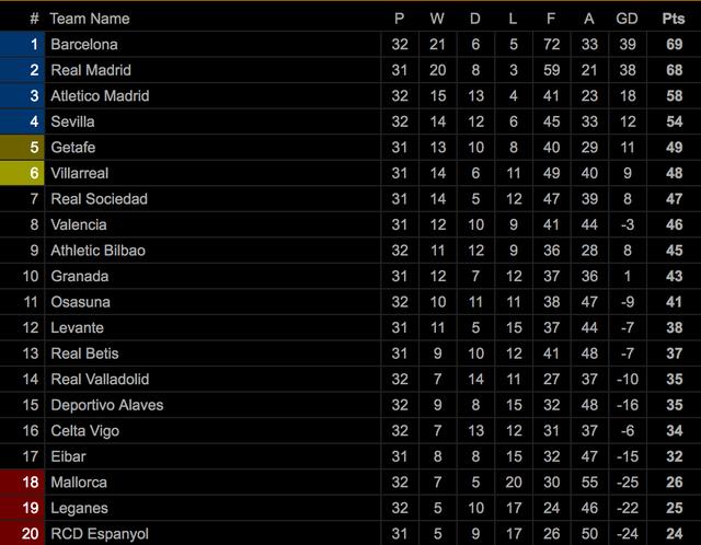 Vượt ải đội cuối bảng, Real Madrid tiếp tục vững ngôi đầu bảng La Liga? - 4