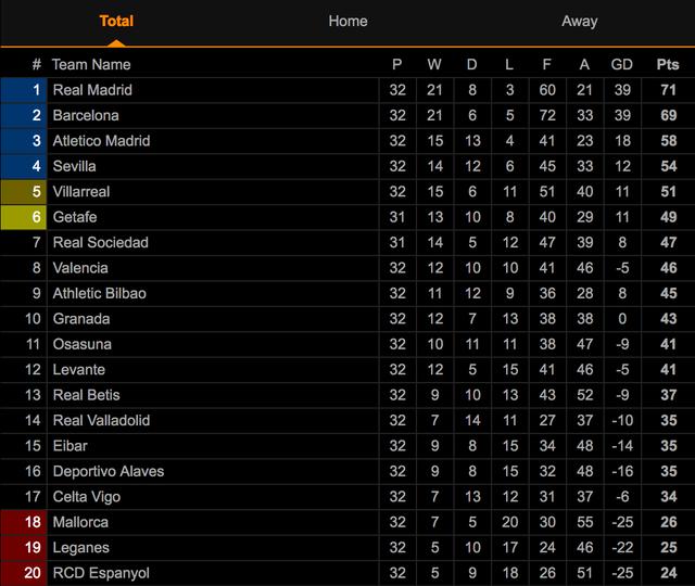 Hạ Espanyol, Real Madrid bứt phá ở ngôi đầu bảng La Liga - 9