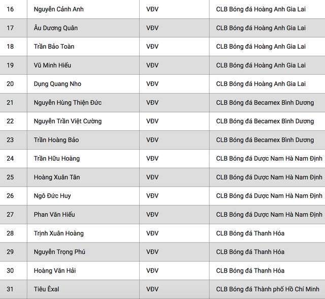 HLV Park Hang Seo công bố danh sách U22 Việt Nam - 3