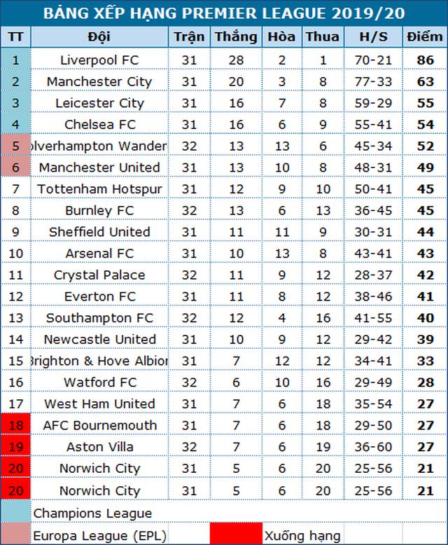 Man Utd sẽ tăng tốc trong cuộc đua top 4? - 4