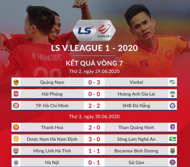 Văn Quyết đá hỏng 11m, CLB Hà Nội thua đau Sài Gòn FC - 1