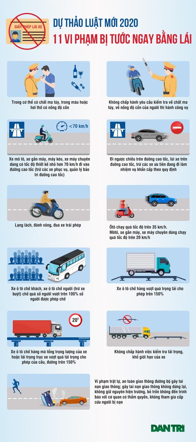 11 vi phạm bị tước ngay bằng lái theo dự thảo luật mới - 1