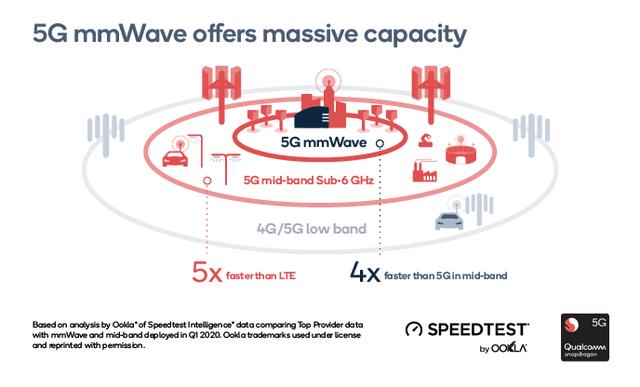 Giám đốc Qualcomm tại Việt Nam: Sóng Milimeterwave là trọng tâm của 5G