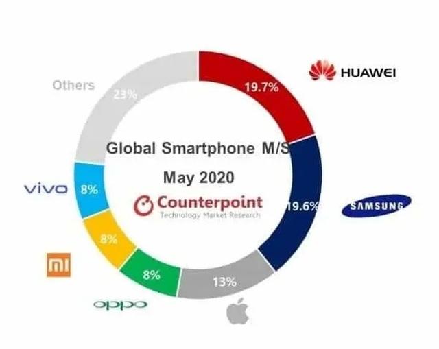 """Huawei nắm giữ """"ngôi vương"""" trên thị trường smartphone trong tháng 5/2020 - 1"""