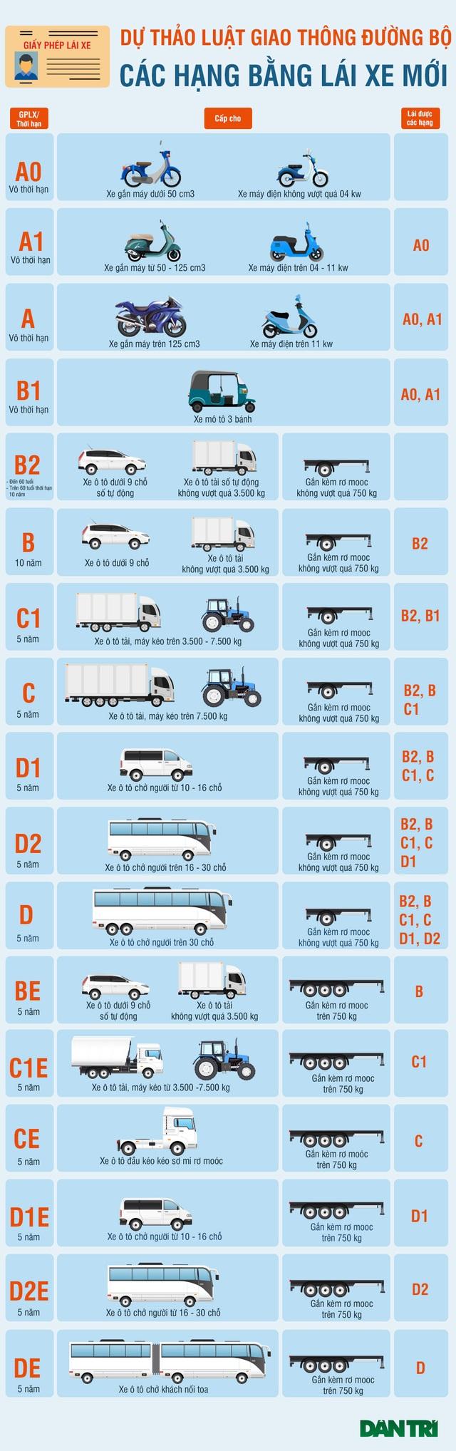 Phân hạng bằng lái xe mới theo Dự thảo Luật Giao thông đường bộ sửa đổi - 1