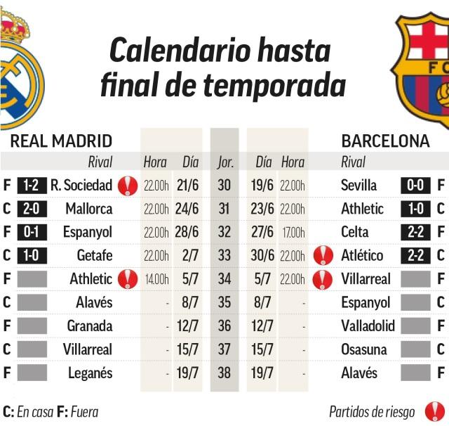 Barcelona thất thế, Real Madrid rộng cửa vô địch La Liga - 2