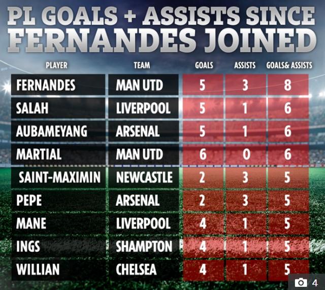 Man Utd xếp số 1 ở Premier League từ khi có Bruno Fernandes - 2