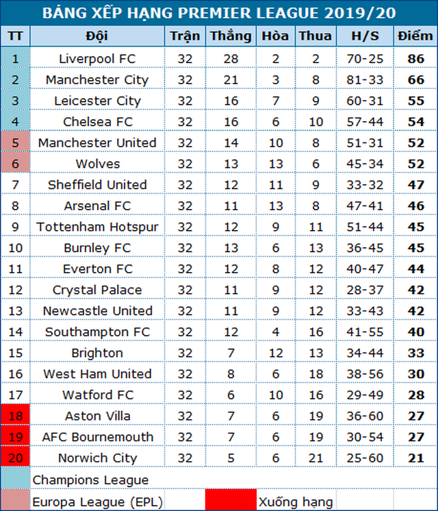 Man Utd sẽ tiến vào top 4 sau trận đấu với Bournemouth? - 4