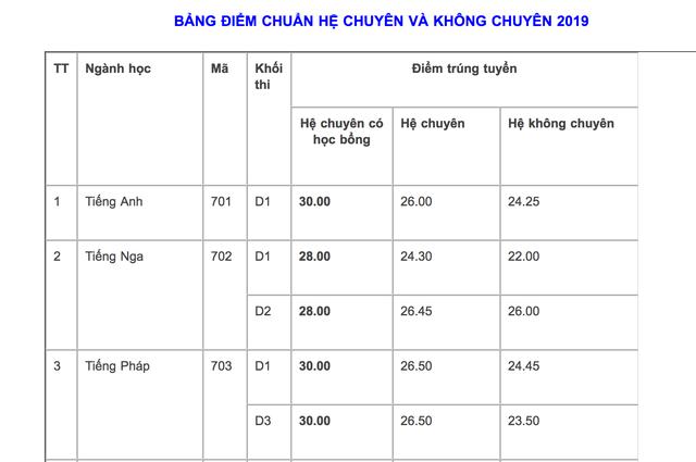 Hà Nội: 4.000 học sinh đội mưa giành vé vào lớp 10 THPT chuyên Ngoại ngữ - 4