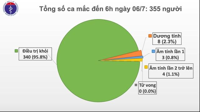 Còn 8 ca dương tính SARS-CoV-2, hơn 12 nghìn người đang cách ly - 1