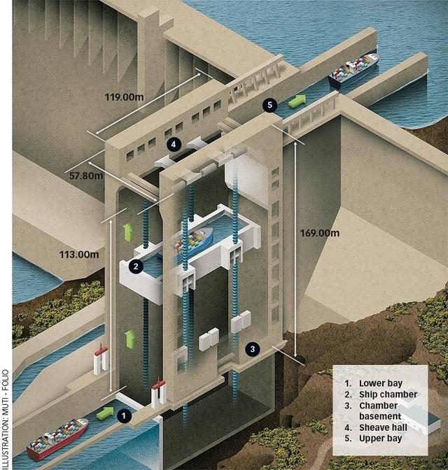 Kỹ thuật 2.000 năm giúp đập Tam Hiệp dễ dàng nâng tàu 3.000 tấn - 1