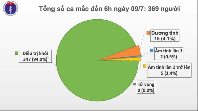 Việt Nam đang còn hơn 13 nghìn người cách ly theo dõi ngừa Covid-19 - 1