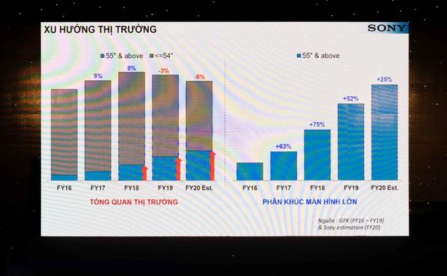 TV 8K đầu tiên của Sony về Việt Nam, giá 263 triệu đồng - 7