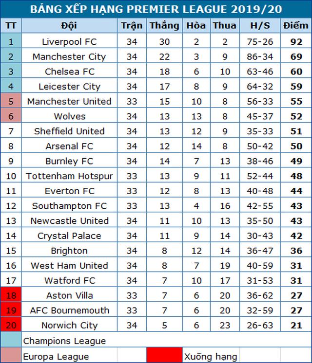 Man City vùi dập Newcastle, Liverpool vươn lên điểm số 92 - 5