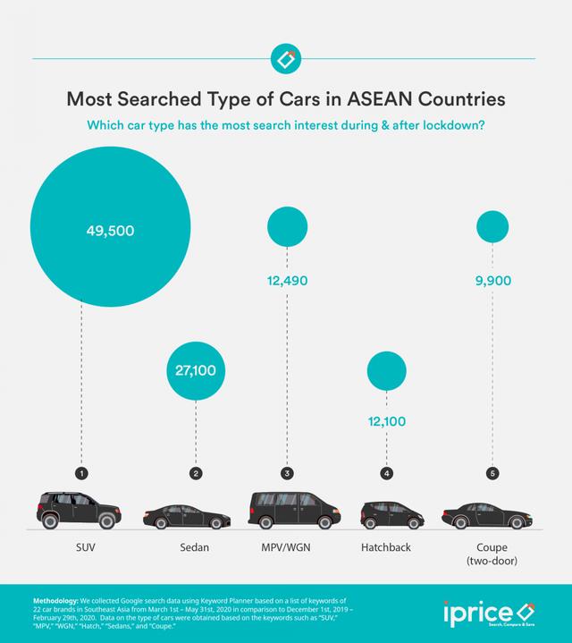 Thương hiệu nào, loại xe nào được tìm kiếm nhiều nhất thời đại dịch? - 3