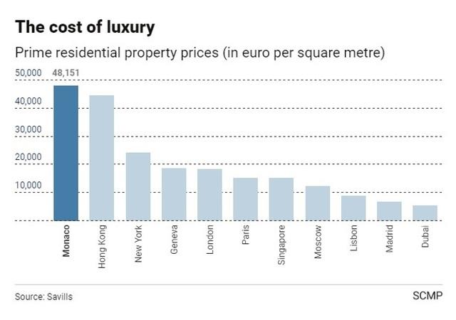 Vương quốc có giá bất động sản đắt nhất hành tinh - 2