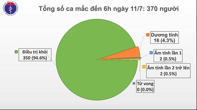 Thêm một ca dương tính SARS-CoV-2, Việt Nam ghi nhận 370 trường hợp - 1