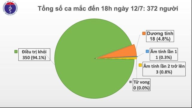 Bộ Y tế công bố 2 ca mắc mới Covid-19, Việt Nam có 372 ca bệnh