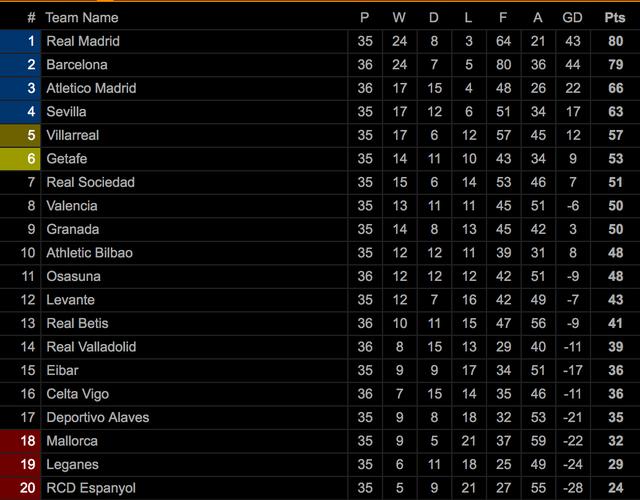 Đánh bại Valladolid, Barcelona tiếp tục gây áp lực lên Real Madrid - 8
