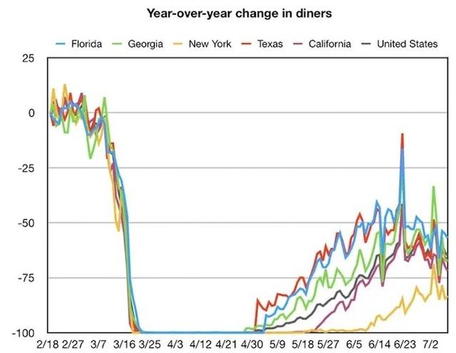 Đà phục hồi kinh tế chữ V của nước Mỹ có nguy cơ sụp đổ  - 2