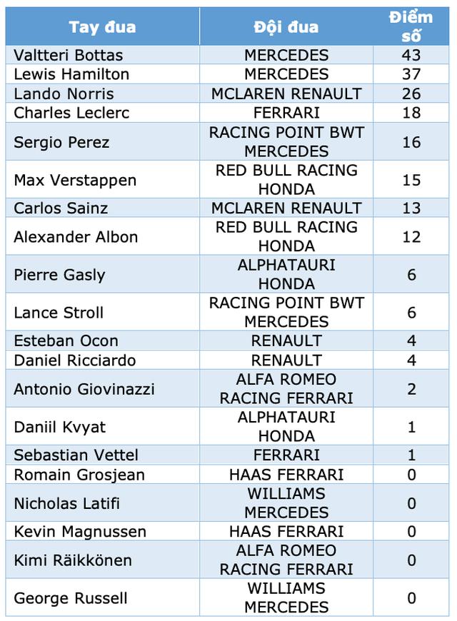 Styrian GP 2020: Mercedes bội thu, Ferrari cay đắng trắng tay - 7