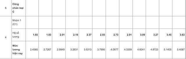 Bảng lương và phụ cấp của cán bộ, công chức loại C - 1