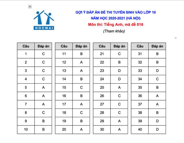 Gợi ý đáp án đề thi môn tiếng Anh vào lớp 10 của Hà Nội - 5