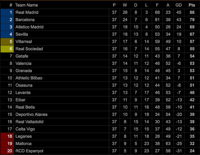 Benzema lập cú đúp, Real Madrid vô địch La Liga lần thứ 34 - 13
