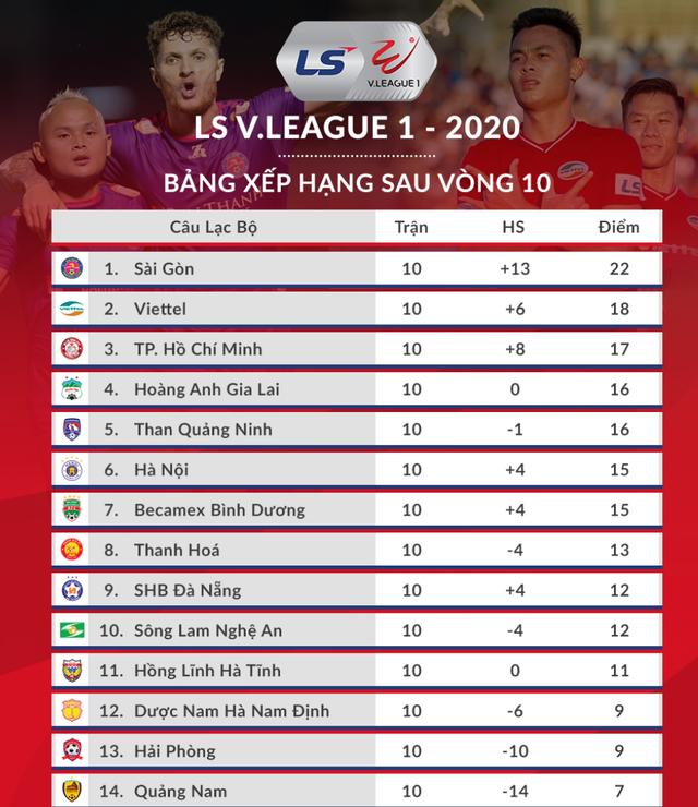 Cuộc đua vô địch khốc liệt tại V-League 2020 - 6
