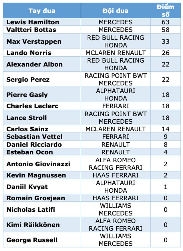 Lewis Hamilton cân bằng kỷ lục với huyền thoại Michael Schumacher - 18
