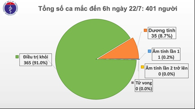 Thêm 5 ca mắc mới Covid-19, Việt Nam vượt 400 trường hợp nhiễm SARS-CoV-2 - 2