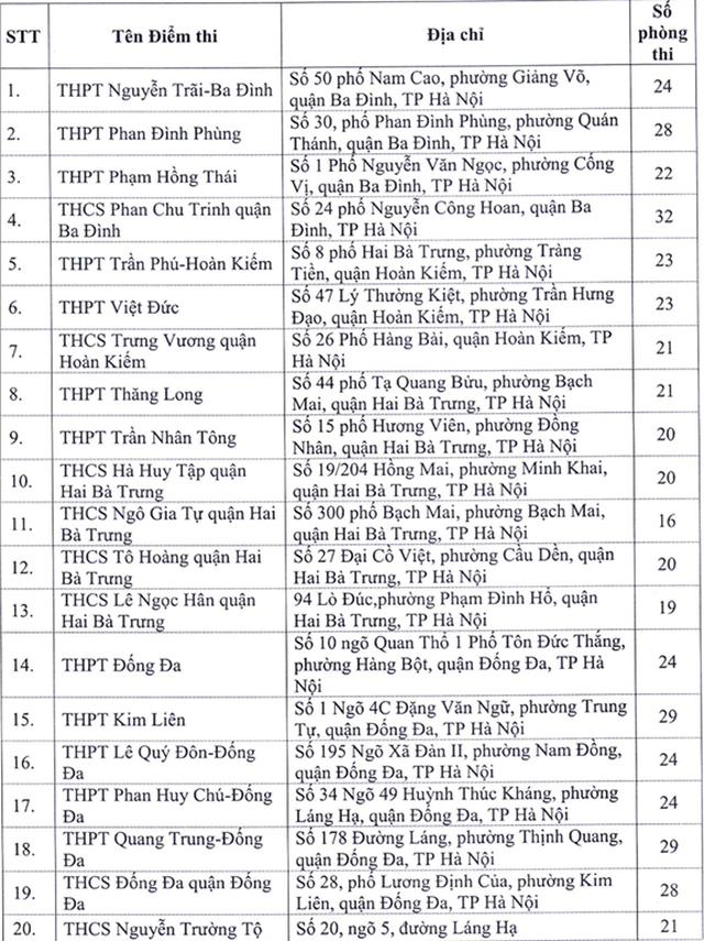Hà Nội: Công bố 143 điểm thi tốt nghiệp THPT năm 2020 - 2