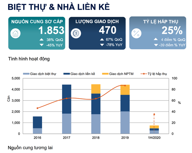 Giá biệt thự Hà Nội tiếp tục tăng, lập mặt bằng giá mới - 2