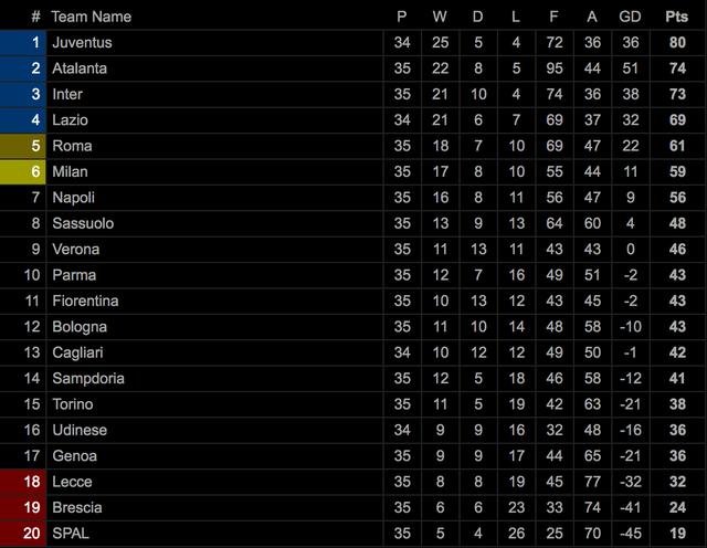 Inter Milan hết hy vọng đua vô địch Serie A cùng Juventus - 3
