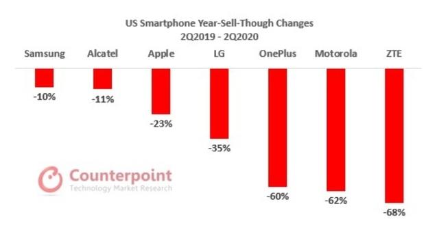 iPhone SE thắng lớn tại Mỹ, nhưng vẫn là hàng ế tại Việt Nam - 1