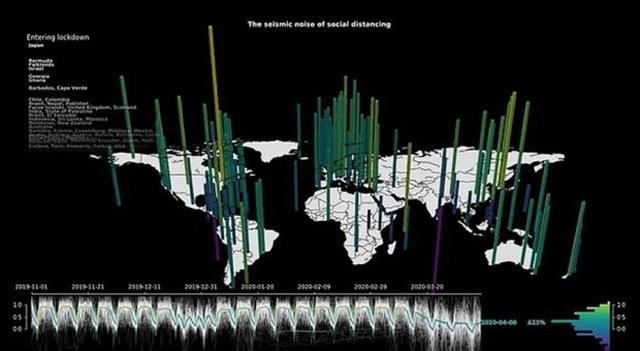 Rung chấn trên Trái Đất giảm một nửa do... đại dịch Covid-19 - 4
