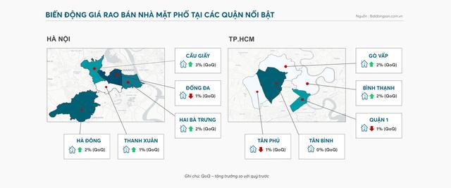 Đất vàng mặt phố Hà Nội, TP.HCM: Nơi nào tăng, nơi nào giảm? - 1