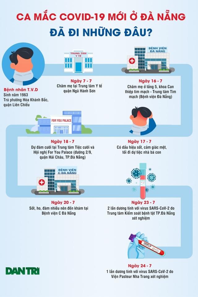 Bệnh nhân Covid-19 ở Đà Nẵng diễn biến xấu nhanh, phải chạy ECMO - 3