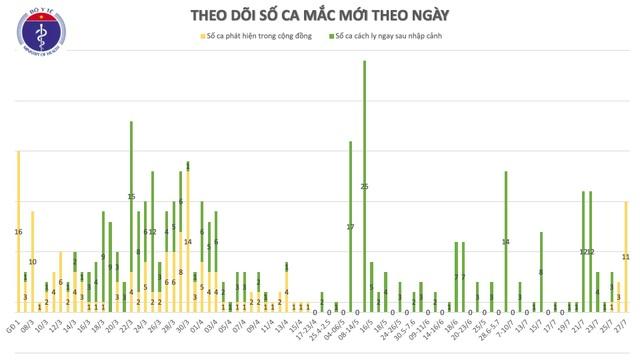 Hành trình đi lại phức tạp của 11 ca mắc Covid-19 mới nhất - 2