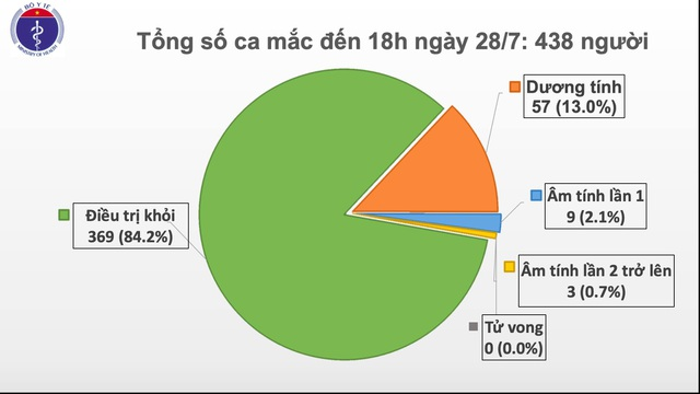 Đà Nẵng, Quảng Nam thêm 7 bệnh nhân Covid-19 - 2